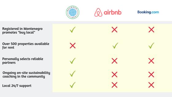 Meanderbug.com versus Airbnb versus Booking.com