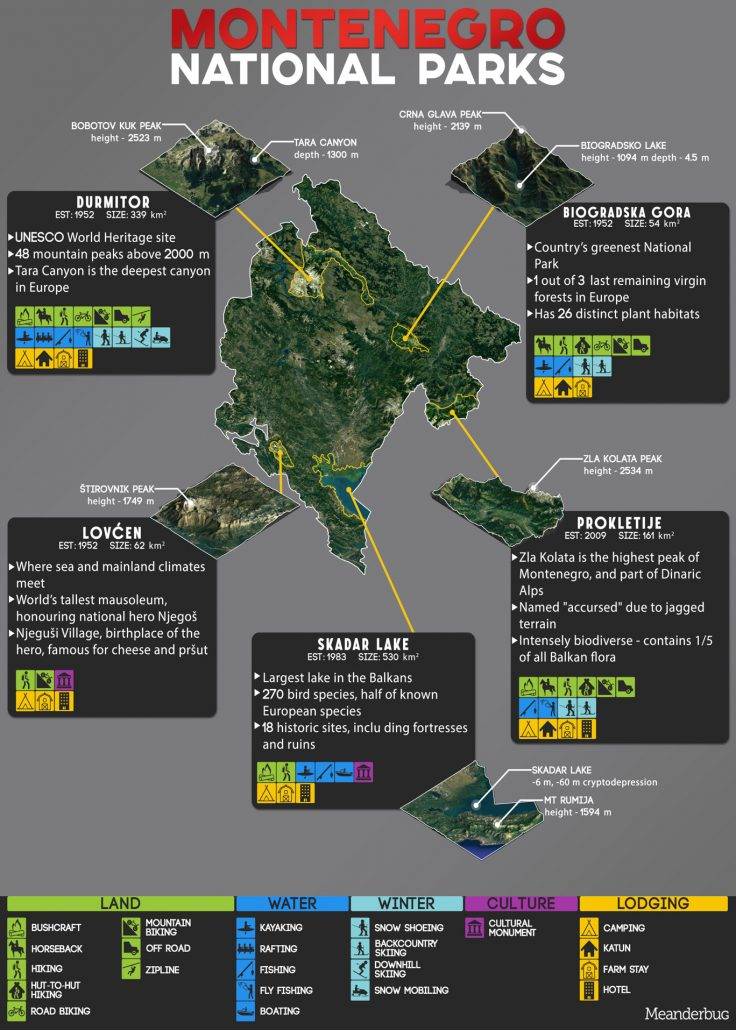 Montenegro National Parks Infographic